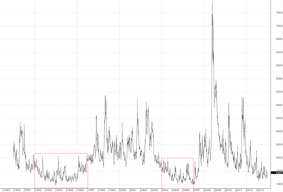 Vix Volatility Index Subdued But Investors Remain Skittish