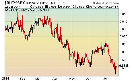 RUT-SPX underperformance chart 2014