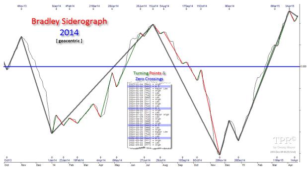 bradley model july 2014 turning point geocentric