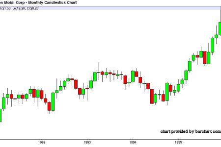 Free graph quadrant exxon mobil stock history graph graph quadrant