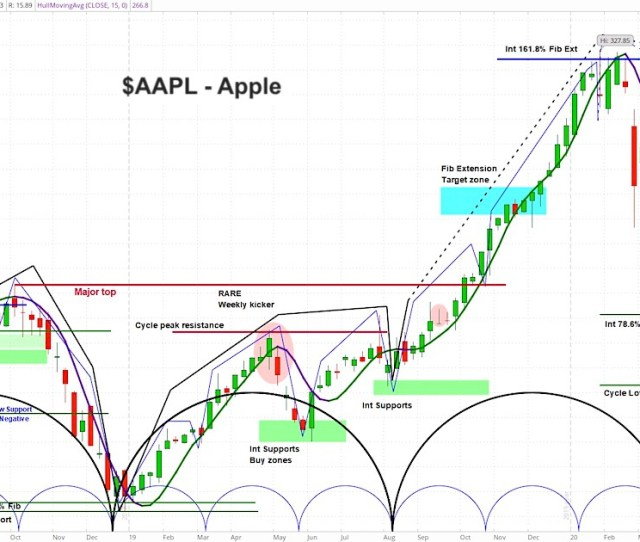 Apple Stock Aapl Price Target Lowered But Short Term Bottom