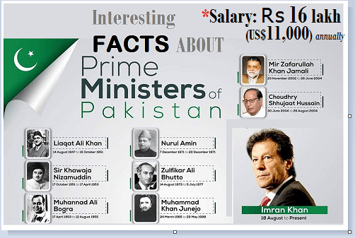 Some Interesting Facts of Prime Ministers of Pakistan