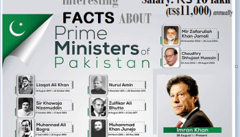 Photos of Prime Minister of Pakistan