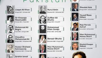 All Prime Ministers and Caretakers of Pakistan are given in this list