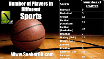 a football with number of players in sports