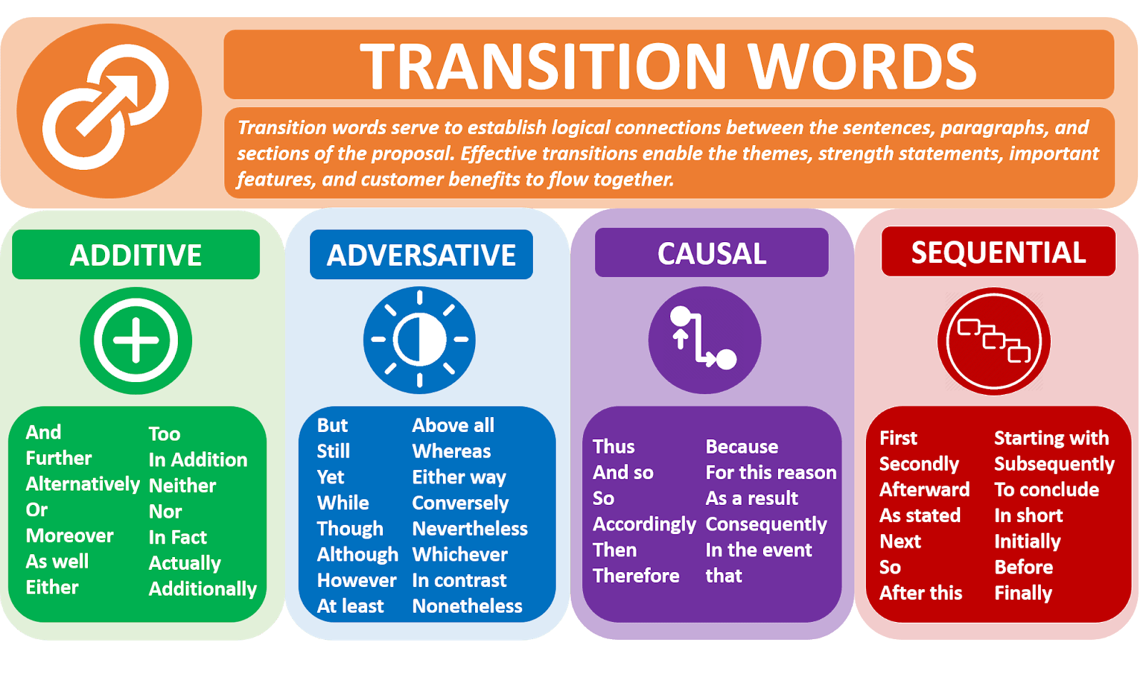 What are Transition words? List of ALL Transition words.