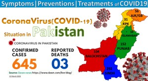 Coronavirus latest updates in Pakistan