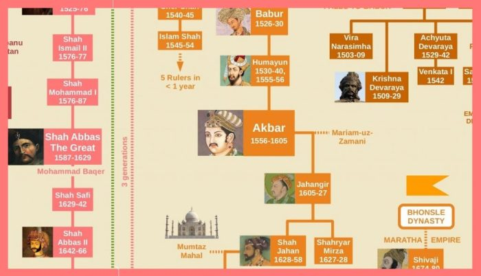 Mughal Dynasty General Knowledge