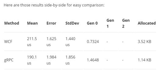 WCF vs gRPC benchmarks
