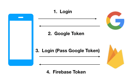 Swift Firebase Google Login Tutorial - Seemu AppsSeemu Apps