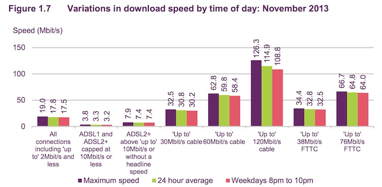 ofcom_nov_13_bb_speeds_2