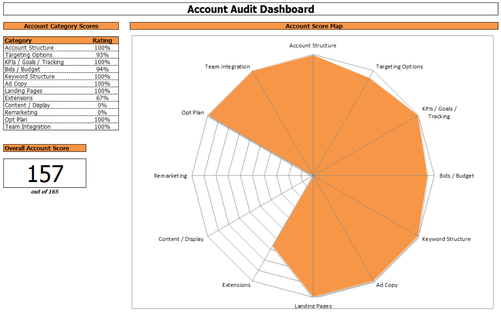 Ppc Account Audit Guide