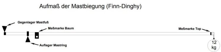 Aufmaß der Mastbiegung beim Finn-Dinghy