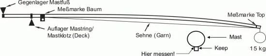 Skizze Anleitung Mastbiegung O-Jolle messen