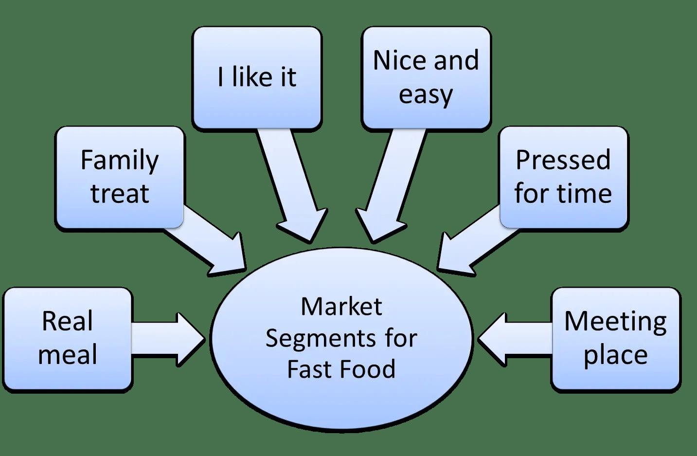 Market Segmentation Example For Fast Food