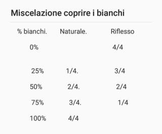 percentuale capelli bianchi e miscelazione