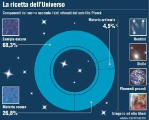 Il telescopio Planck disegna la mappa di un nuovo Universo