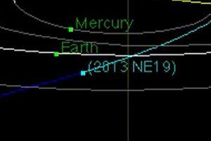 2013 NE19: l'asteroide che la scorsa notte ha sfiorato la Terra