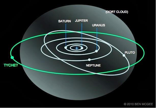 Tyche, il pianeta gigante perduto potrebbe esistere davvero!