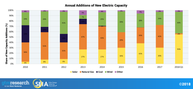 SEIA graph of new electric capacity deployments by power source type