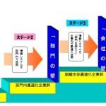 システム導入時の課題・問題点4-リテラシ不足