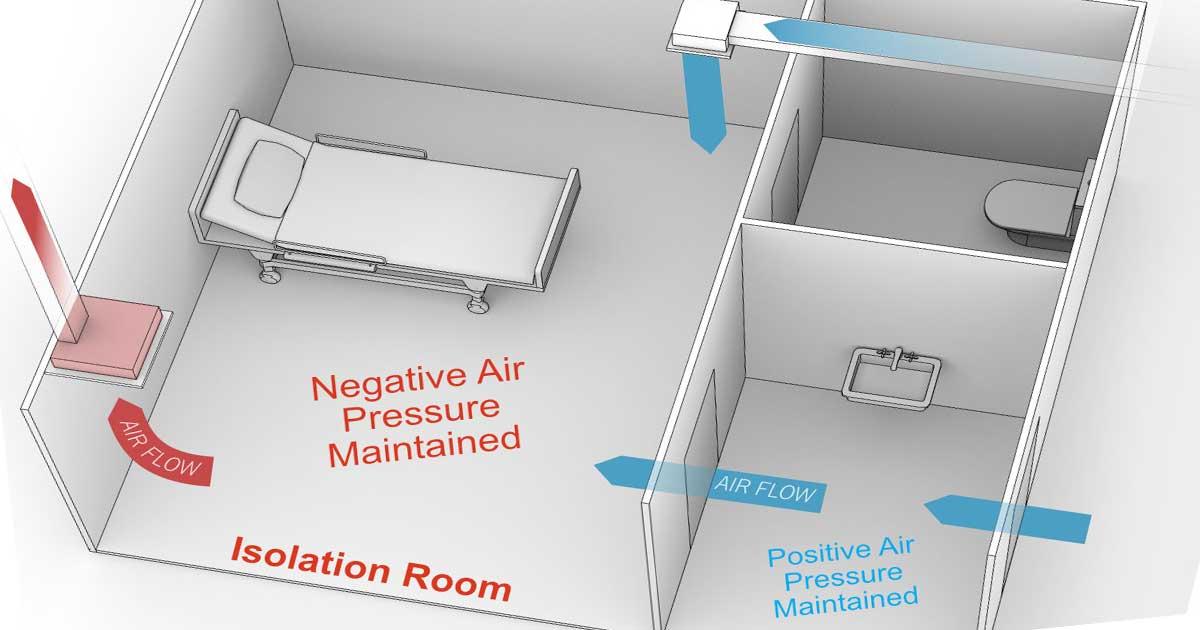 Función de habitaciones presurizadas negativa y positivamente