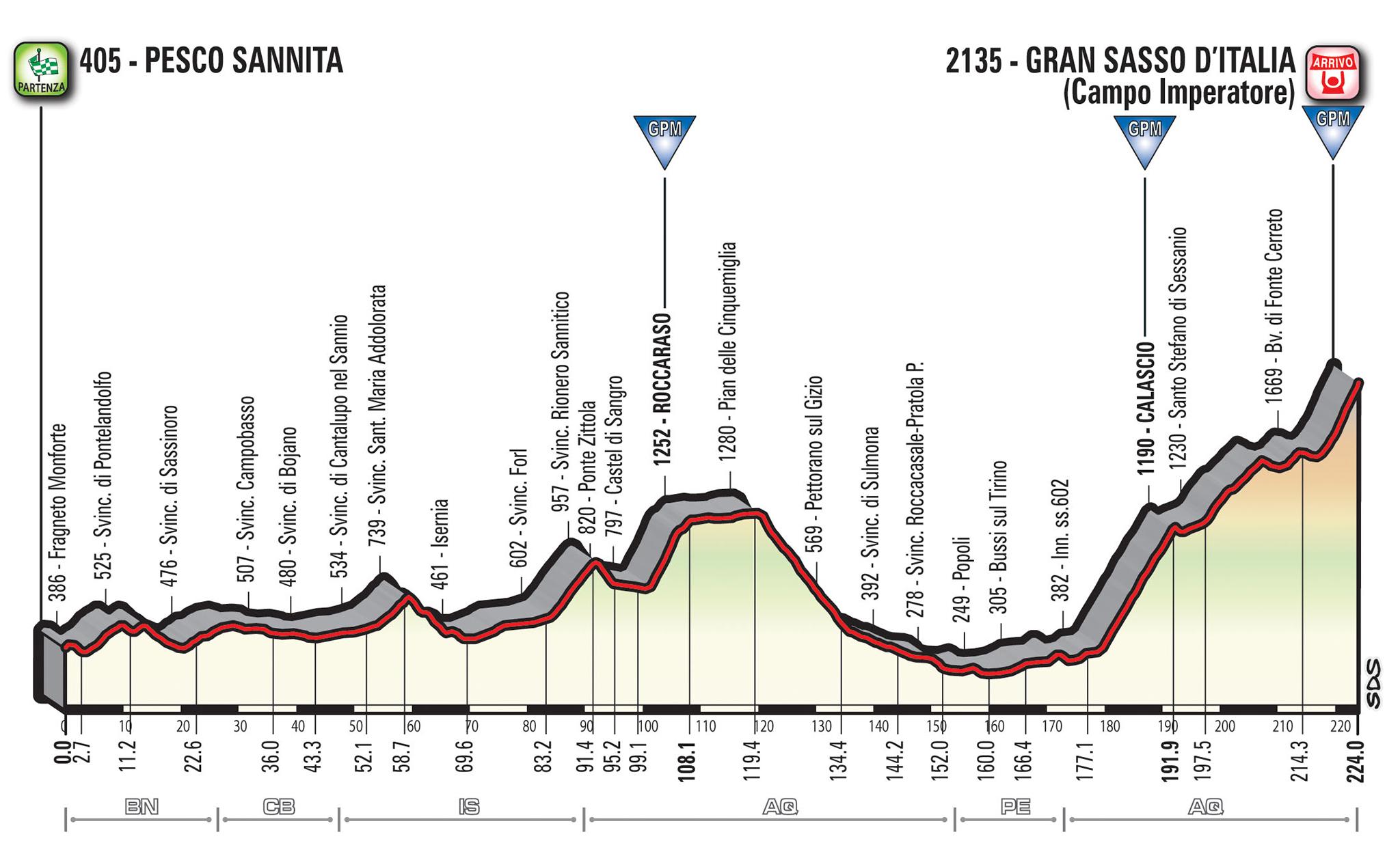 Giro d'Italia 2018, da Israele a Roma passando per Pesaro