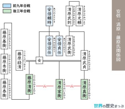 安倍・清原・藤原氏関係図