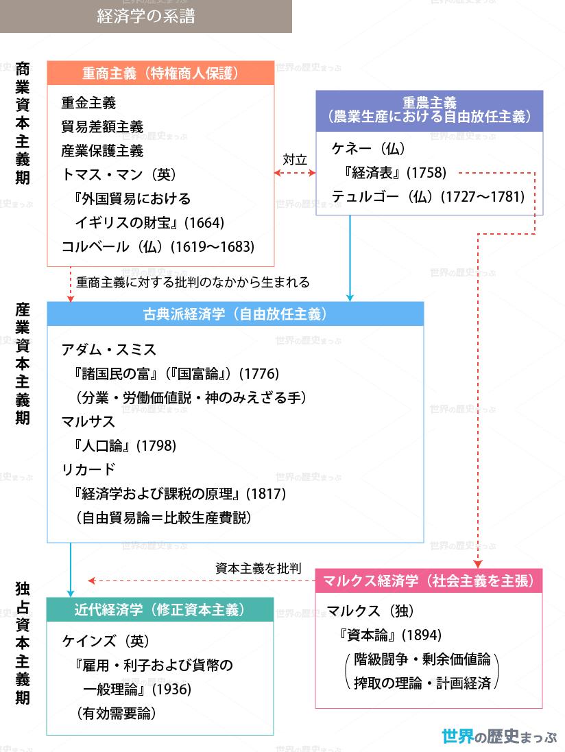 経済学の系譜