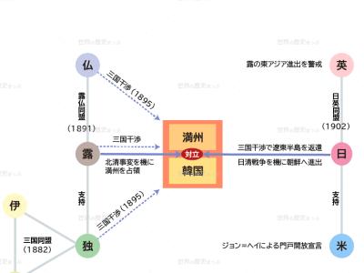 日露戦争前の世界情勢図