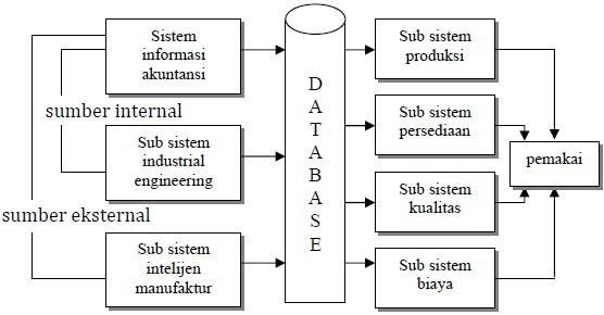 contoh sistem informasi manufaktur