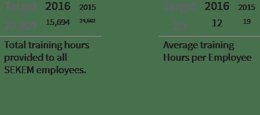 Cultural Indicators 01 - SEKEM Sustainability Report 2016