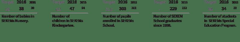Cultural Indicators 02 - SEKEM Sustainability Report 2016