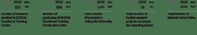 Cultural Indicators 03 - SEKEM Sustainability Report 2016