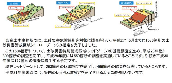 土砂災害警戒区域等の指定について。家は建てられるの?