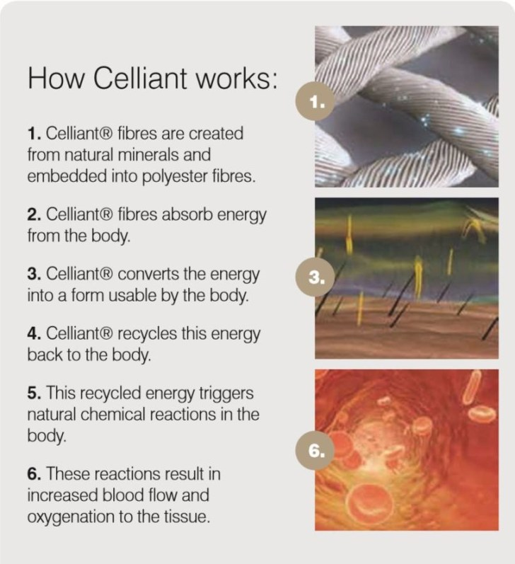 How Celliant Works