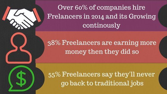 Infograohic of freelancer work