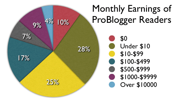 how much do bloggers make