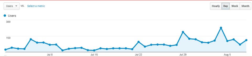 Make Money On Pinterest Google analytics of SelfHostedLife.com