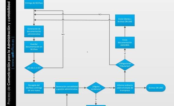 Externalizacion-Administracion_recogida quincenal-SELFOffice