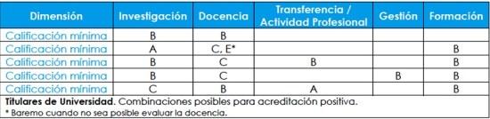Tabla titulares universidad-acreditacion-aneca-positiva-selfoffice-academia