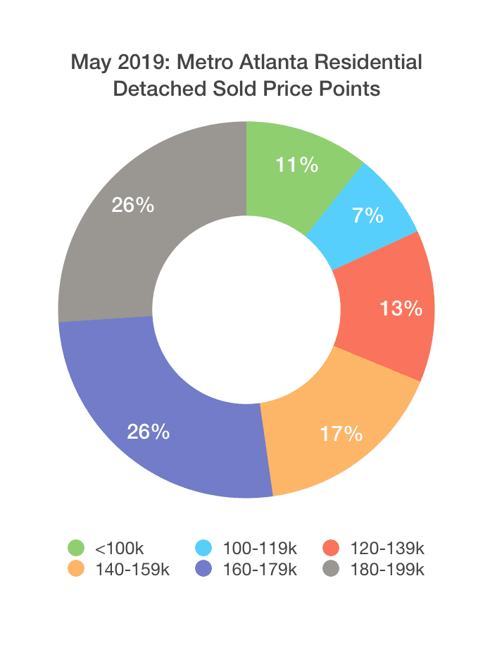 Price Points - Market Properties Sold in May, 2019