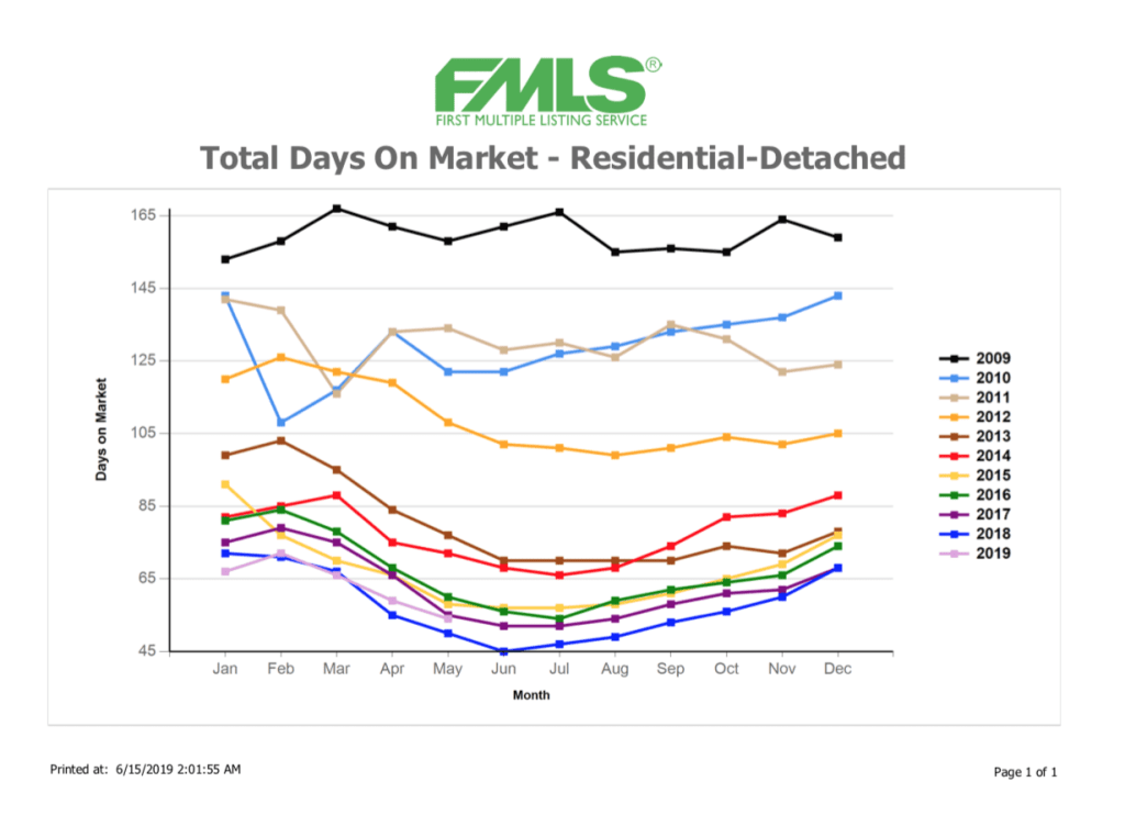 Total Days of a Property on the Market for Metro Atlanta Real Estate Update May, 2019