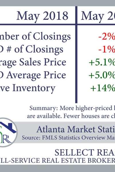 Sellect Realty Atlanta Real Estate Market Statistics May 2019