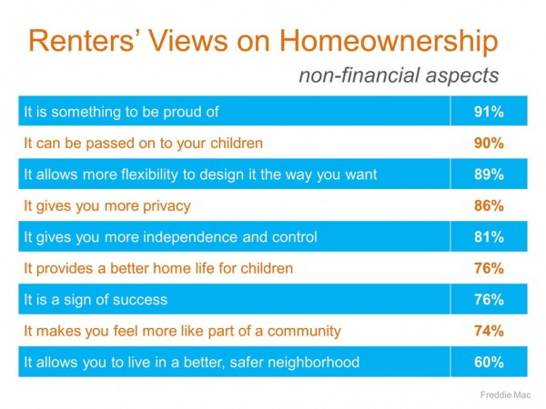 Renters' View on Home Ownership