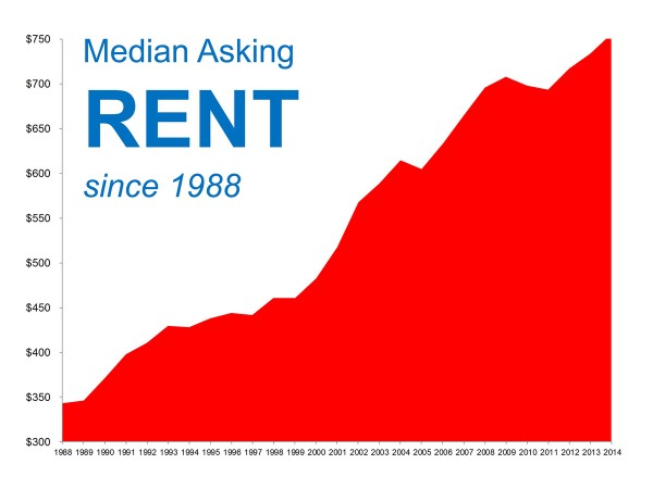 Chart indicating rent growth