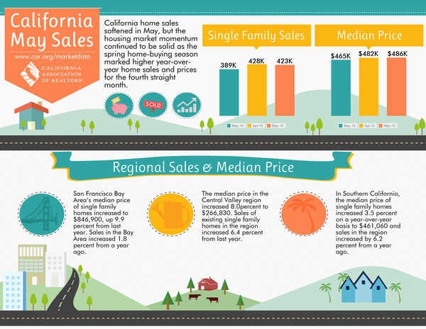 May Home Sales Info Graphic