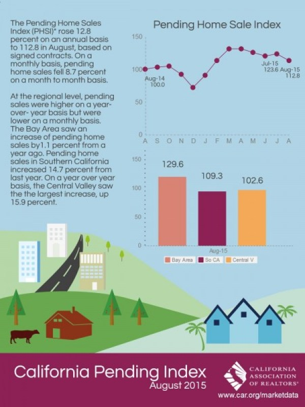 August Pending Home Sales in California