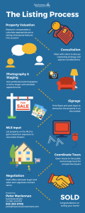 Real Estate Broker Listing Process Infographic