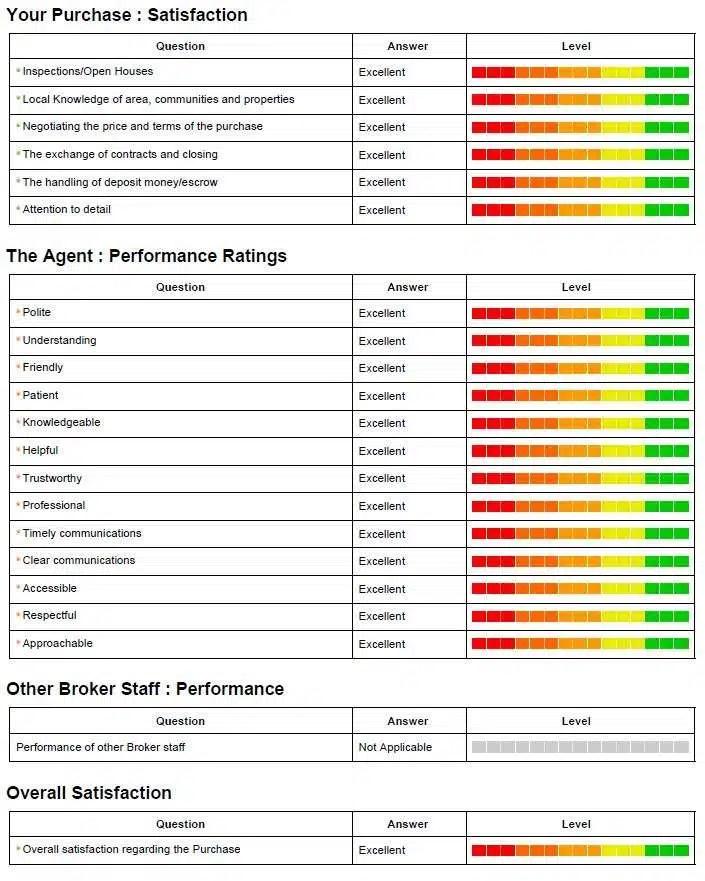 Aaron Lovett Realtor Realsatisfied client satisfaction survey